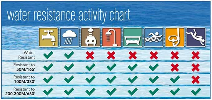 Water-Resistance-rating-chart